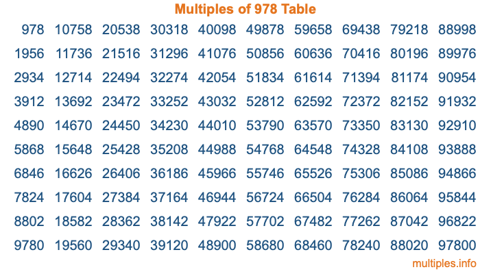 Multiples of 978 Table