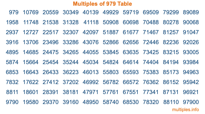 Multiples of 979 Table