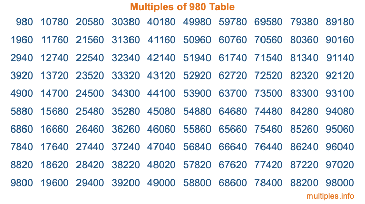 Multiples of 980 Table