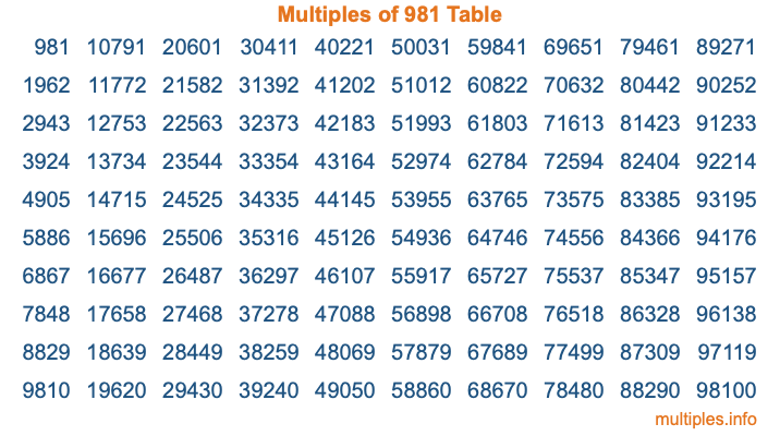 Multiples of 981 Table