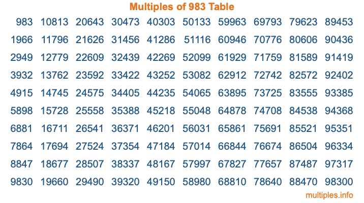 Multiples of 983 Table