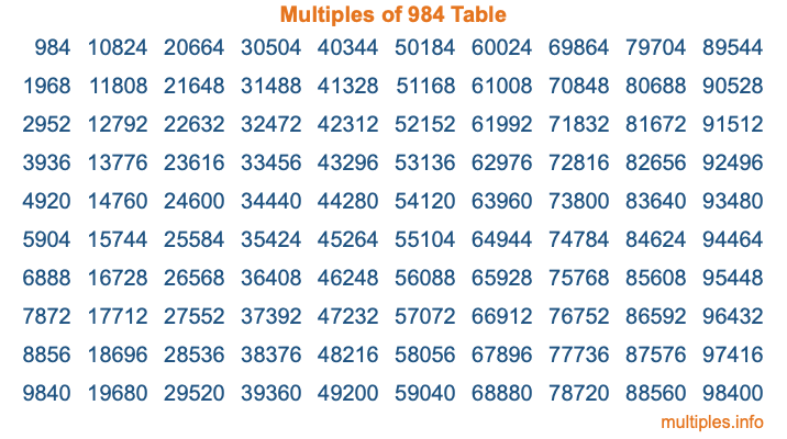 Multiples of 984 Table