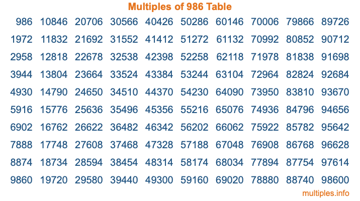Multiples of 986 Table
