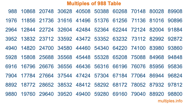 Multiples of 988 Table