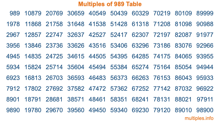Multiples of 989 Table