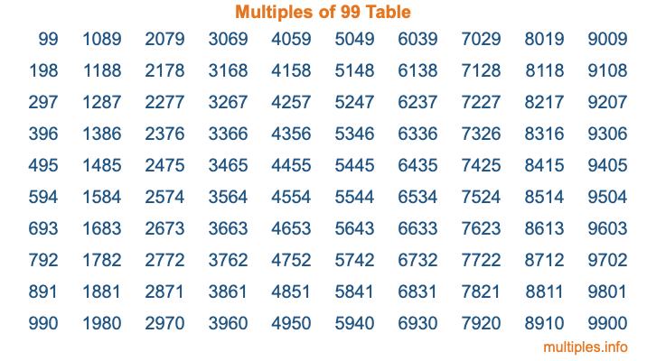 Multiples of 99 Table