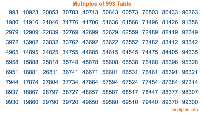 Multiples of 993 Table