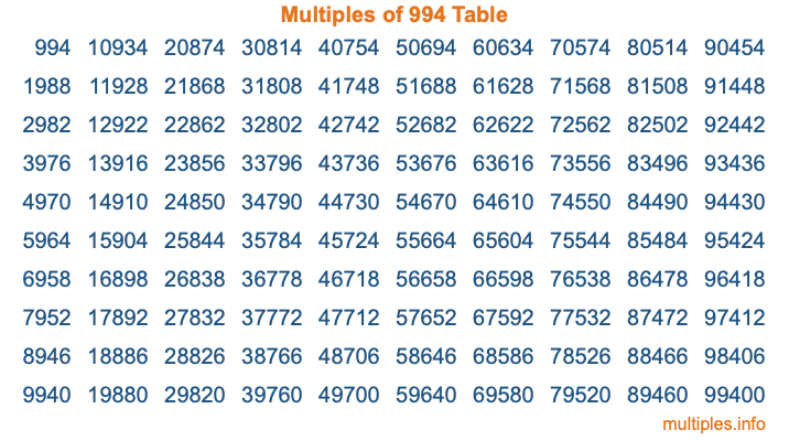 Multiples of 994 Table