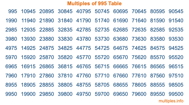Multiples of 995 Table