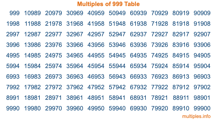 Multiples of 999 Table